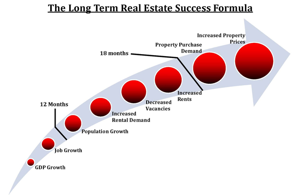 Campbell Property Investment